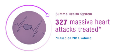 Summa Health System: 327 massive heart attacks treated. Based on 2014 volume.