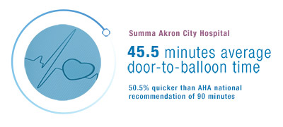 Summa Akron City Hospital: 45.5 minutes average door-to-balloon time.